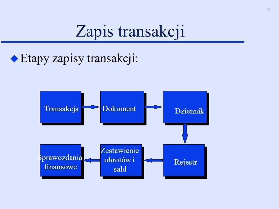 9 Zapis transakcji u Etapy zapisy transakcji: TransakcjaDokument Dziennik Sprawozdania finansowe Zestawienie obrotów i sald Rejestr