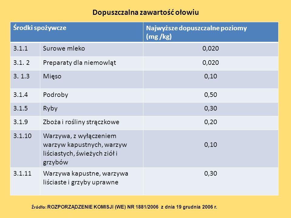 Dopuszczalna zawartość ołowiu Źródło: ROZPORZĄDZENIE KOMISJI (WE) NR 1881/2006 z dnia 19 grudnia 2006 r. Środki spożywczeNajwyższe dopuszczalne poziom