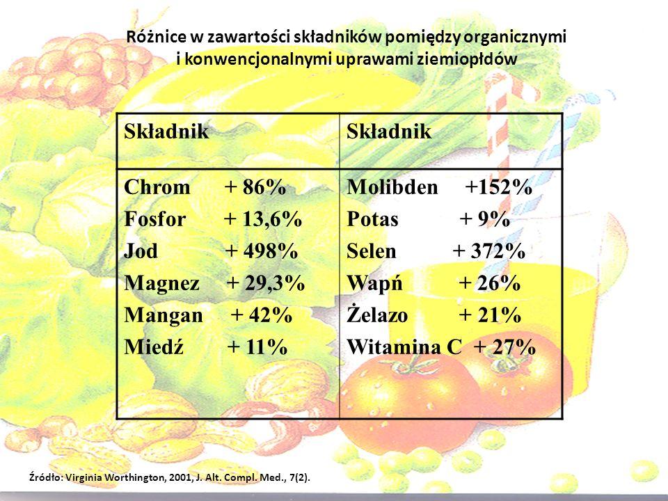 Różnice w zawartości składników pomiędzy organicznymi i konwencjonalnymi uprawami ziemiopłdów Źródło: Virginia Worthington, 2001, J. Alt. Compl. Med.,