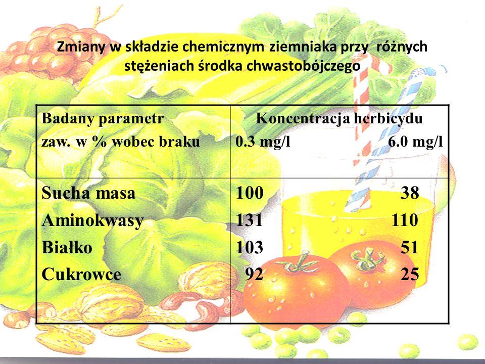 Zmiany w składzie chemicznym ziemniaka przy różnych stężeniach środka chwastobójczego Badany parametr zaw. w % wobec braku Koncentracja herbicydu 0.3