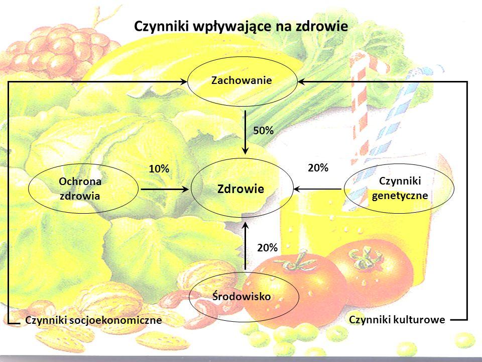 Czynniki wpływające na zdrowie Zachowanie Zdrowie Czynniki genetyczne Środowisko Ochrona zdrowia Czynniki socjoekonomiczne Czynniki kulturowe 50% 10%