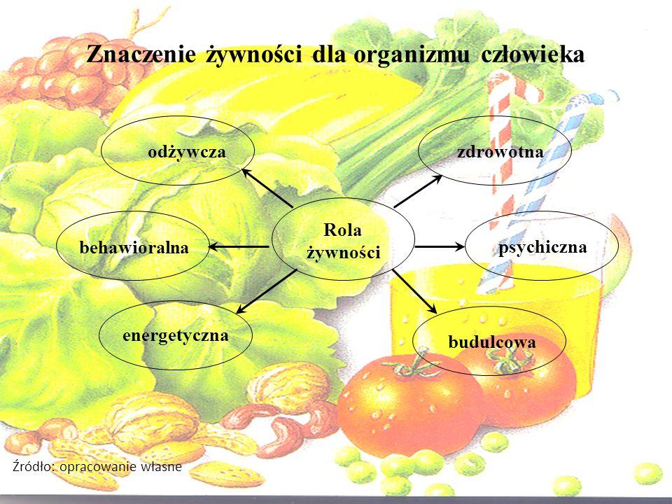 Znaczenie żywności dla organizmu człowieka odżywczazdrowotna psychiczna behawioralna budulcowa energetyczna Rola żywności Źródło: opracowanie własne