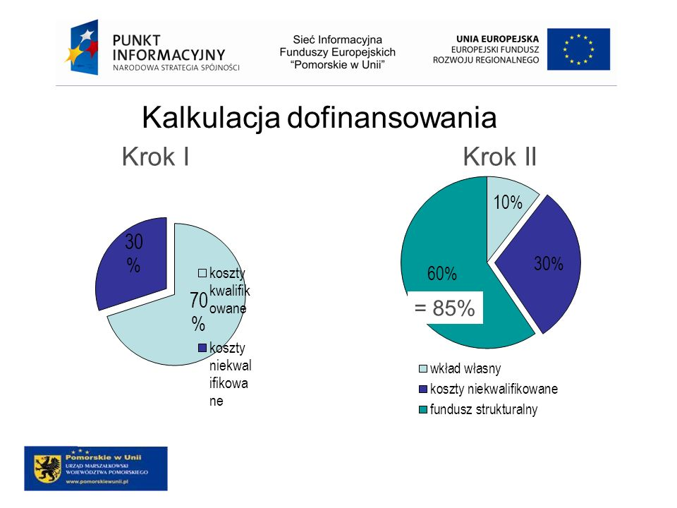 Kalkulacja dofinansowania Krok IKrok II = 85%
