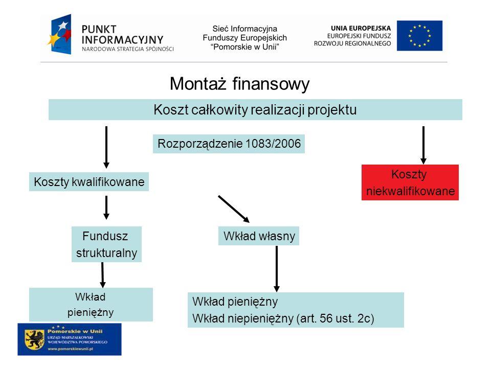 Montaż finansowy Wkład pieniężny Wkład pieniężny Wkład niepieniężny (art. 56 ust. 2c) Fundusz strukturalny Wkład własny Koszty niekwalifikowane Koszty