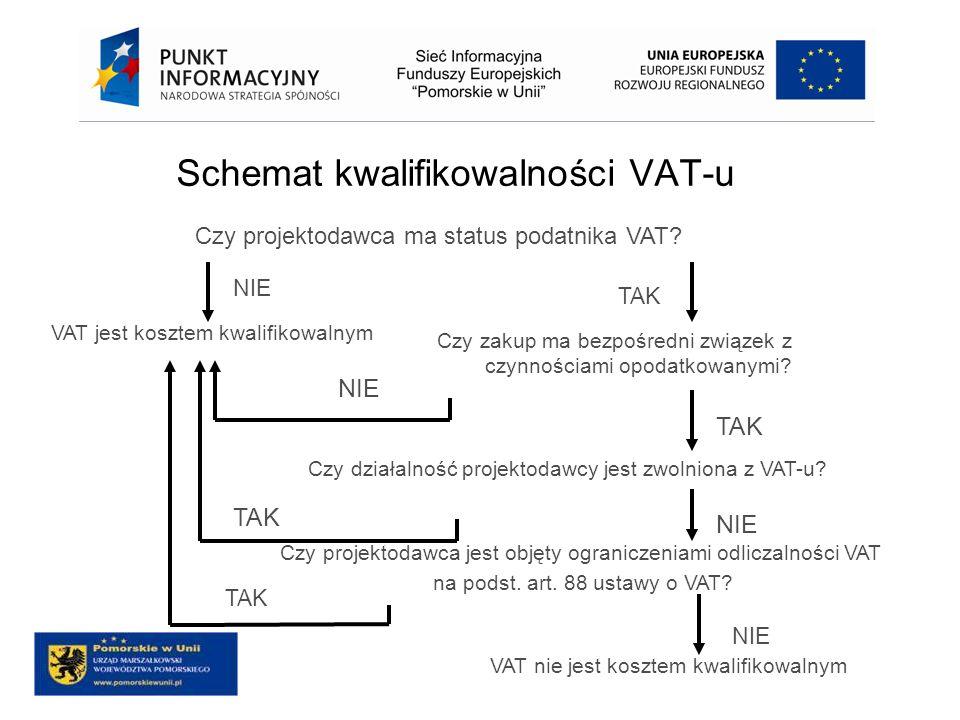 Schemat kwalifikowalności VAT-u Czy projektodawca ma status podatnika VAT? VAT jest kosztem kwalifikowalnym Czy zakup ma bezpośredni związek z czynnoś