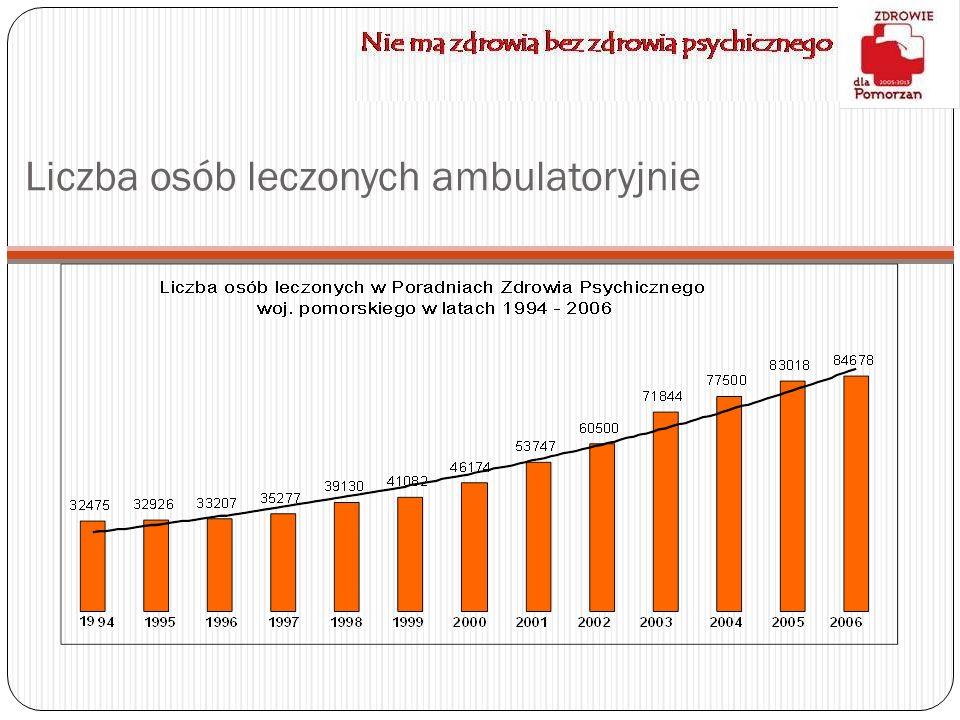 Nie ma zdrowia bez zdrowia psychicznego Liczba osób leczonych ambulatoryjnie