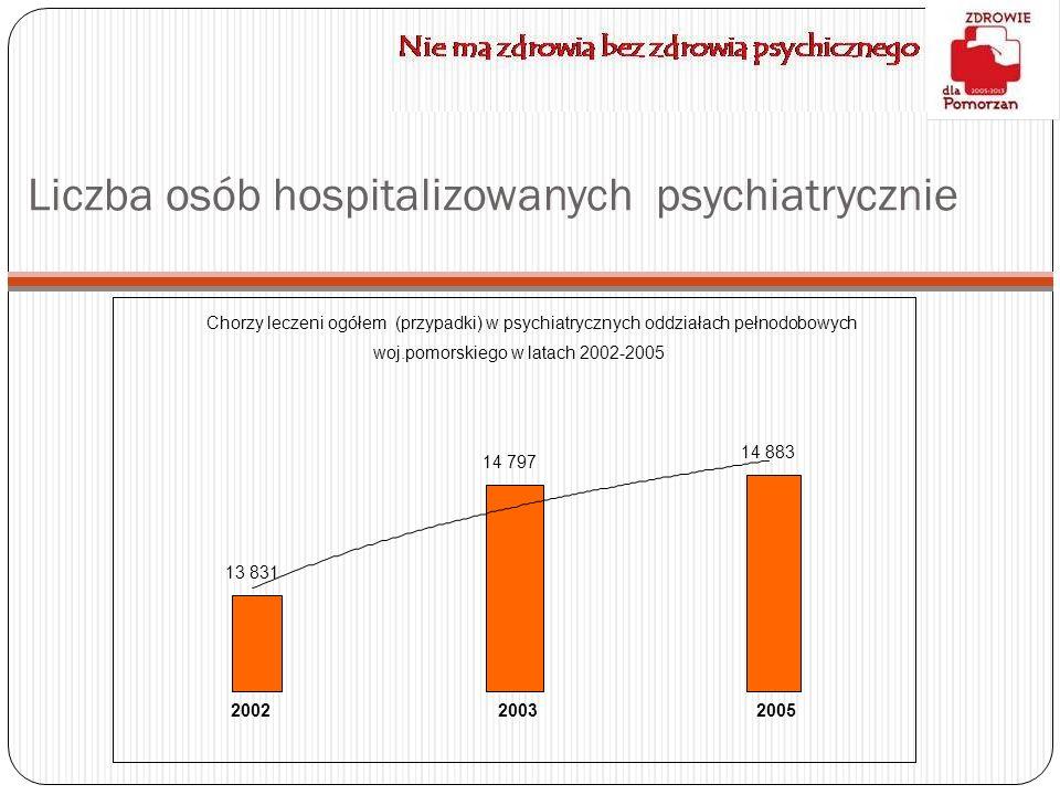Liczba osób hospitalizowanych psychiatrycznie Chorzy leczeni ogółem (przypadki) w psychiatrycznych oddziałach pełnodobowych woj.pomorskiego w latach 2