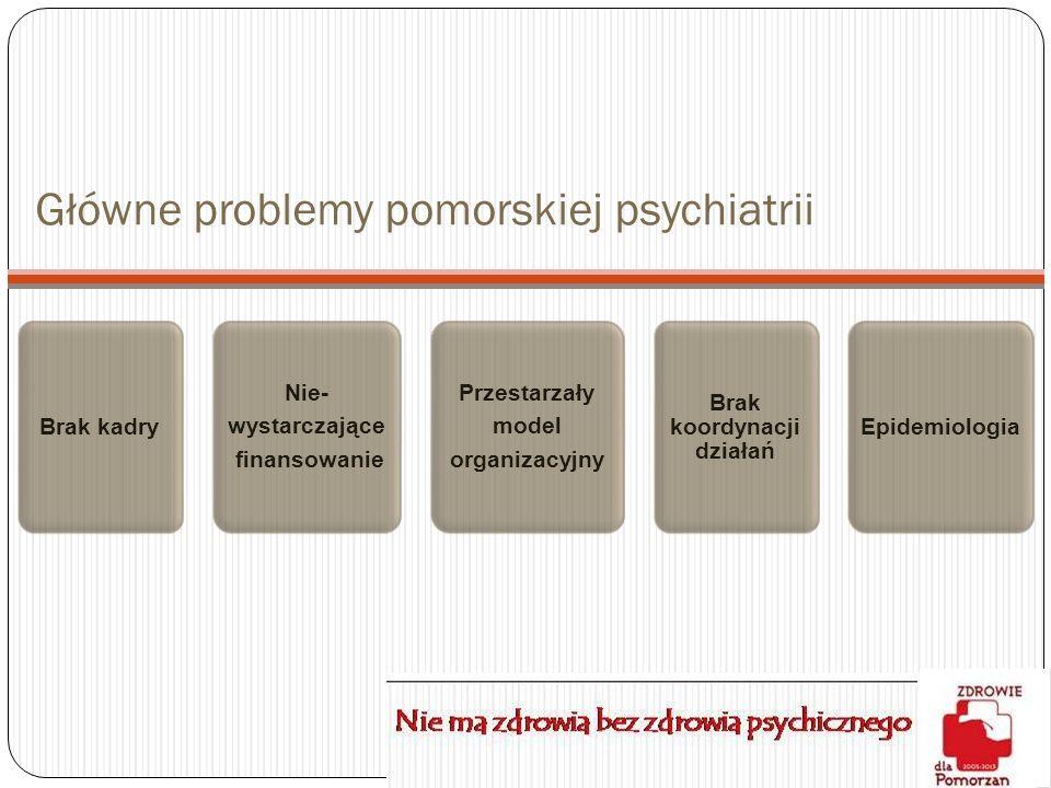 Główne problemy pomorskiej psychiatrii Brak kadry Nie- wystarczające finansowanie Przestarzały model organizacyjny Brak koordynacji działań Epidemiolo