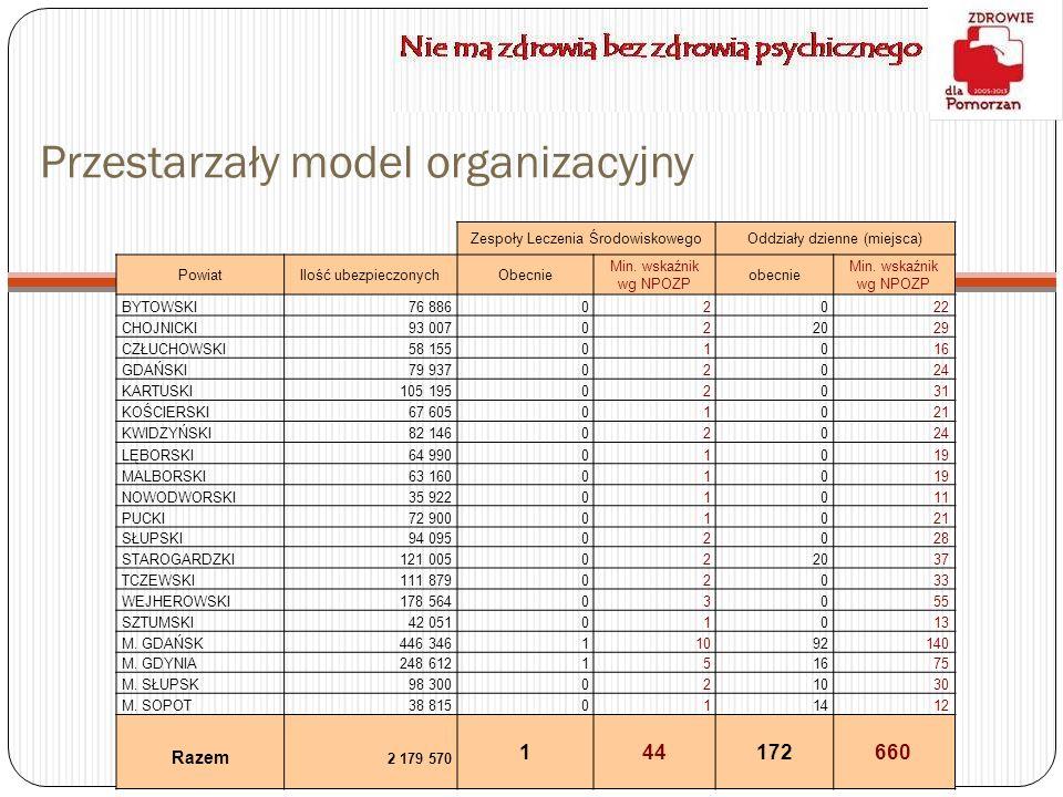 Przestarzały model organizacyjny Zespoły Leczenia ŚrodowiskowegoOddziały dzienne (miejsca) PowiatIlość ubezpieczonychObecnie Min. wskaźnik wg NPOZP ob