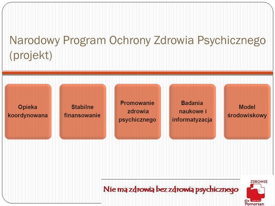 Narodowy Program Ochrony Zdrowia Psychicznego (projekt) Opieka koordynowana Stabilne finansowanie Promowanie zdrowia psychicznego Badania naukowe i in