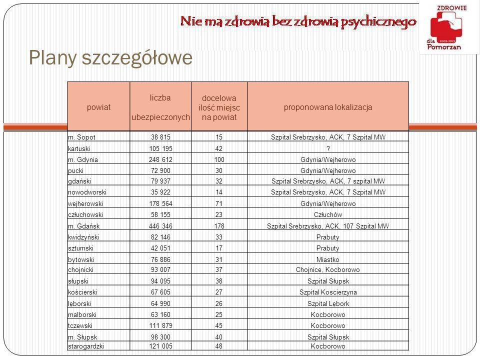 powiat liczba ubezpieczonych docelowa ilość miejsc na powiat proponowana lokalizacja m. Sopot38 81515Szpital Srebrzysko, ACK, 7 Szpital MW kartuski105
