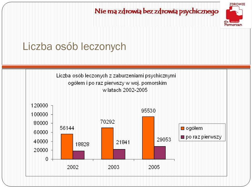 Liczba osób leczonych
