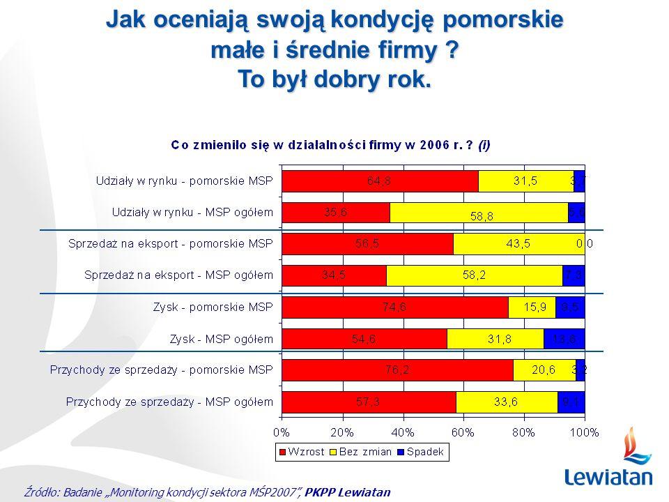 Źródło: Badanie Monitoring kondycji sektora MŚP2007, PKPP Lewiatan Jak oceniają swoją kondycję pomorskie małe i średnie firmy ? To był dobry rok.