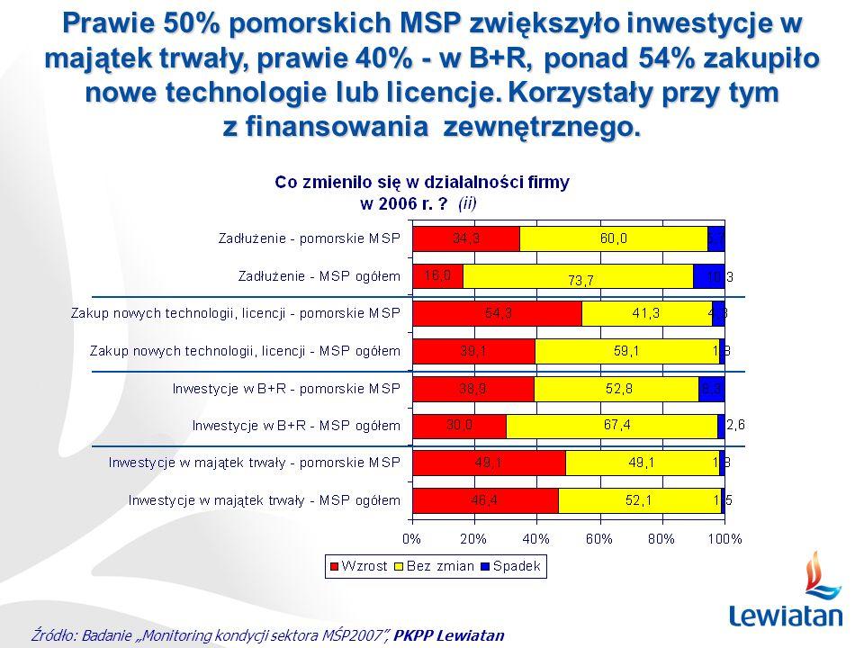 Źródło: Badanie Monitoring kondycji sektora MŚP2007, PKPP Lewiatan Prawie 50% pomorskich MSP zwiększyło inwestycje w majątek trwały, prawie 40% - w B+