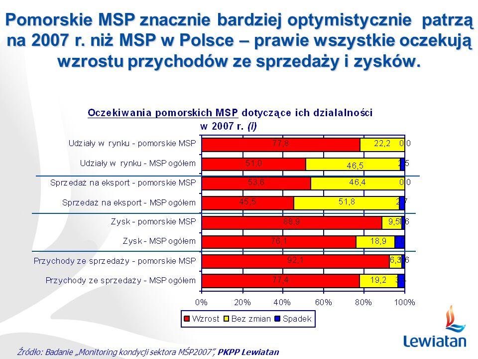 Źródło: Badanie Monitoring kondycji sektora MŚP2007, PKPP Lewiatan Pomorskie MSP znacznie bardziej optymistycznie patrzą na 2007 r. niż MSP w Polsce –