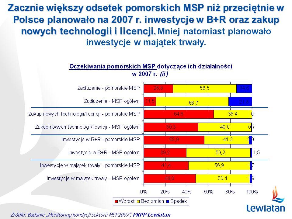 Źródło: Badanie Monitoring kondycji sektora MŚP2007, PKPP Lewiatan Zacznie większy odsetek pomorskich MSP niż przeciętnie w Polsce planowało na 2007 r