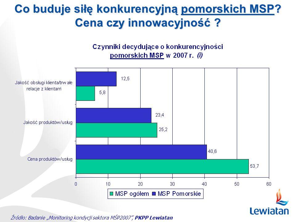 Źródło: Badanie Monitoring kondycji sektora MŚP2007, PKPP Lewiatan Co buduje siłę konkurencyjną pomorskich MSP? Cena czy innowacyjność ?