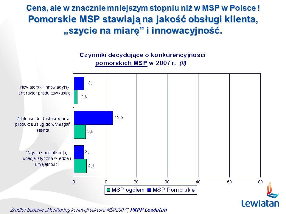 Źródło: Badanie Monitoring kondycji sektora MŚP2007, PKPP Lewiatan Cena, ale w znacznie mniejszym stopniu niż w MSP w Polsce ! Pomorskie MSP stawiają