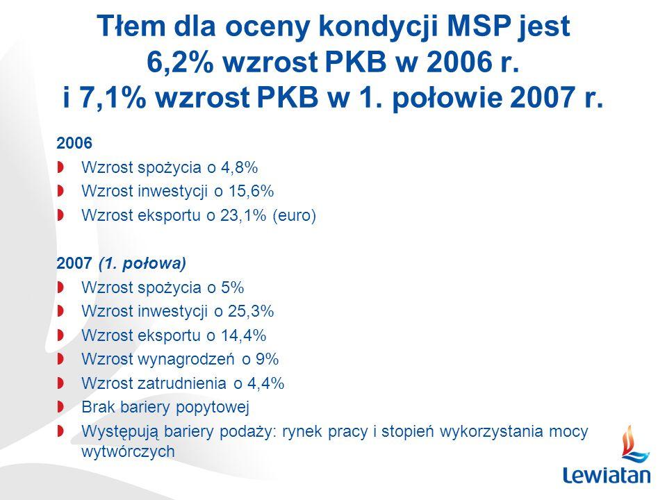 Tłem dla oceny kondycji MSP jest 6,2% wzrost PKB w 2006 r. i 7,1% wzrost PKB w 1. połowie 2007 r. 2006 Wzrost spożycia o 4,8% Wzrost inwestycji o 15,6