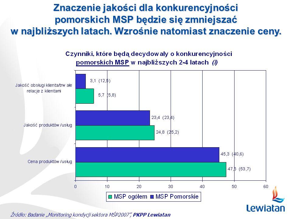 Źródło: Badanie Monitoring kondycji sektora MŚP2007, PKPP Lewiatan Znaczenie jakości dla konkurencyjności pomorskich MSP będzie się zmniejszać w najbl