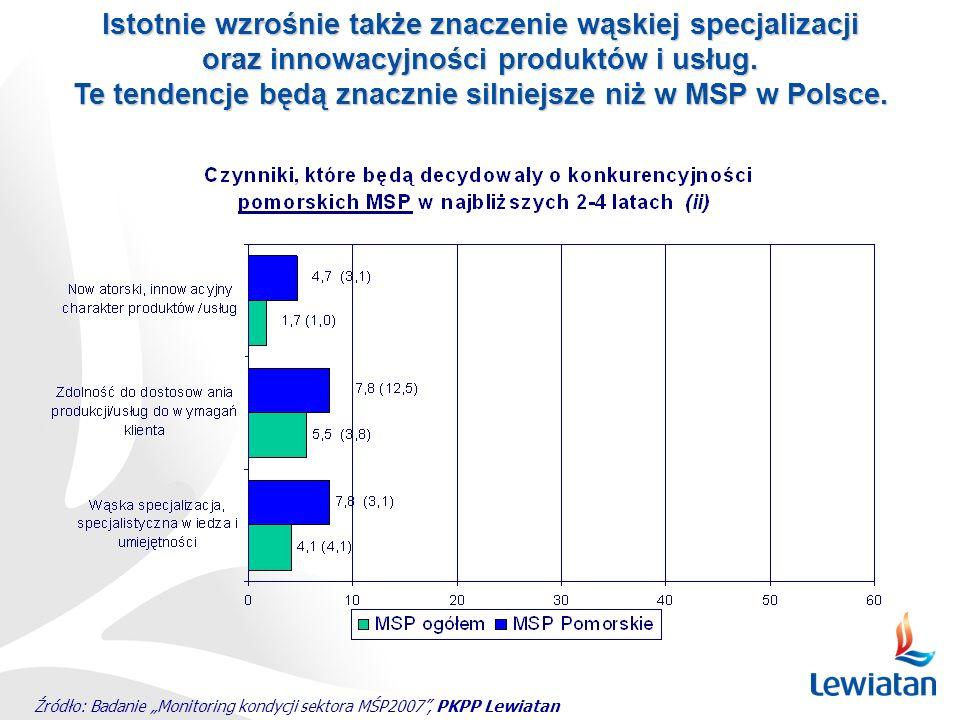 Źródło: Badanie Monitoring kondycji sektora MŚP2007, PKPP Lewiatan Istotnie wzrośnie także znaczenie wąskiej specjalizacji oraz innowacyjności produkt