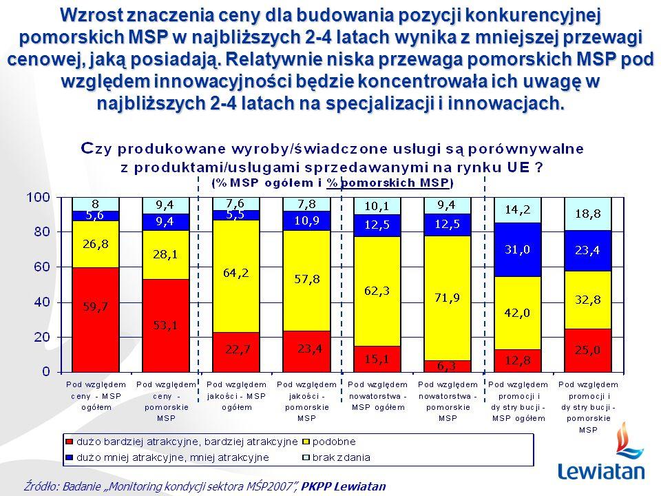 Źródło: Badanie Monitoring kondycji sektora MŚP2007, PKPP Lewiatan Wzrost znaczenia ceny dla budowania pozycji konkurencyjnej pomorskich MSP w najbliż