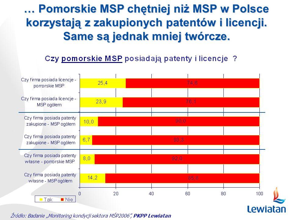 … Pomorskie MSP chętniej niż MSP w Polsce korzystają z zakupionych patentów i licencji. Same są jednak mniej twórcze. Źródło: Badanie Monitoring kondy