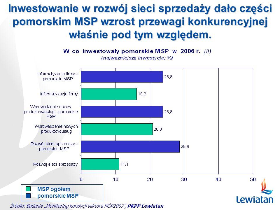 Źródło: Badanie Monitoring kondycji sektora MŚP2007, PKPP Lewiatan Inwestowanie w rozwój sieci sprzedaży dało części pomorskim MSP wzrost przewagi kon