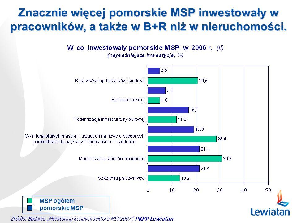 Źródło: Badanie Monitoring kondycji sektora MŚP2007, PKPP Lewiatan Znacznie więcej pomorskie MSP inwestowały w pracowników, a także w B+R niż w nieruc
