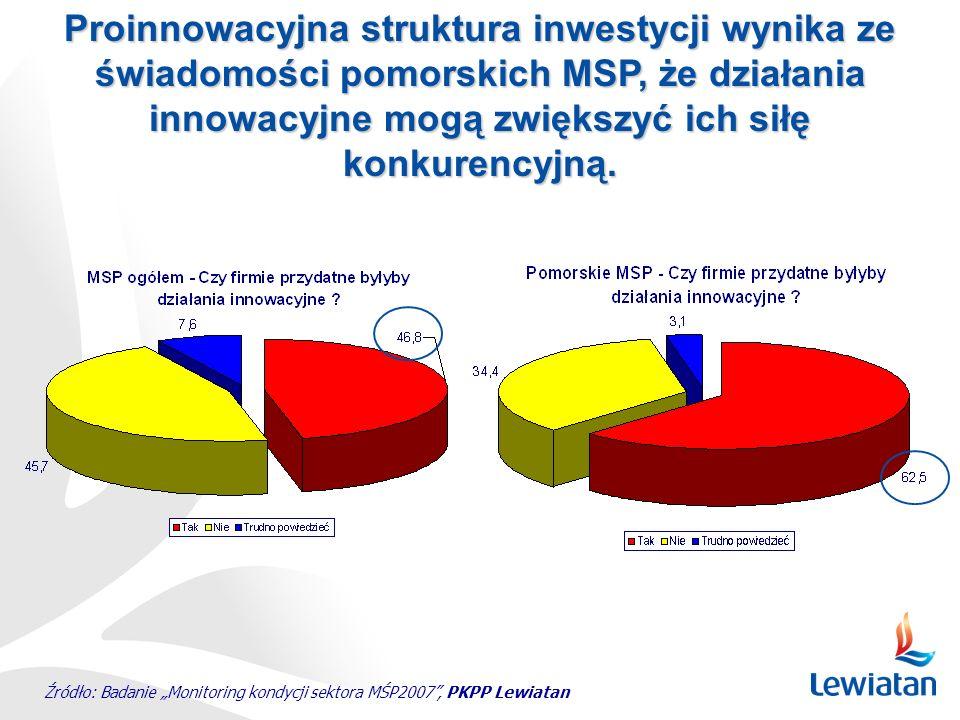 Źródło: Badanie Monitoring kondycji sektora MŚP2007, PKPP Lewiatan Proinnowacyjna struktura inwestycji wynika ze świadomości pomorskich MSP, że działa