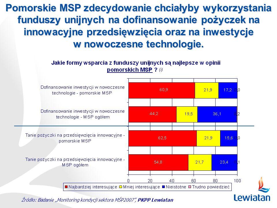 Źródło: Badanie Monitoring kondycji sektora MŚP2007, PKPP Lewiatan Pomorskie MSP zdecydowanie chciałyby wykorzystania funduszy unijnych na dofinansowa