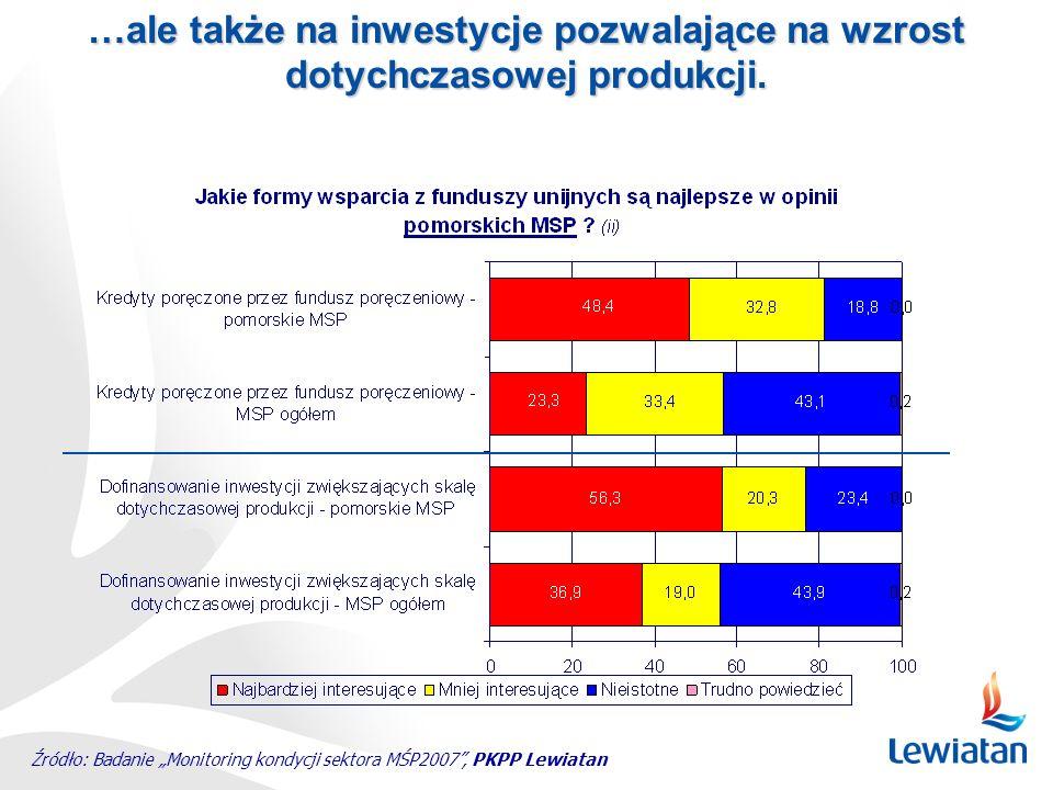 Źródło: Badanie Monitoring kondycji sektora MŚP2007, PKPP Lewiatan …ale także na inwestycje pozwalające na wzrost dotychczasowej produkcji.
