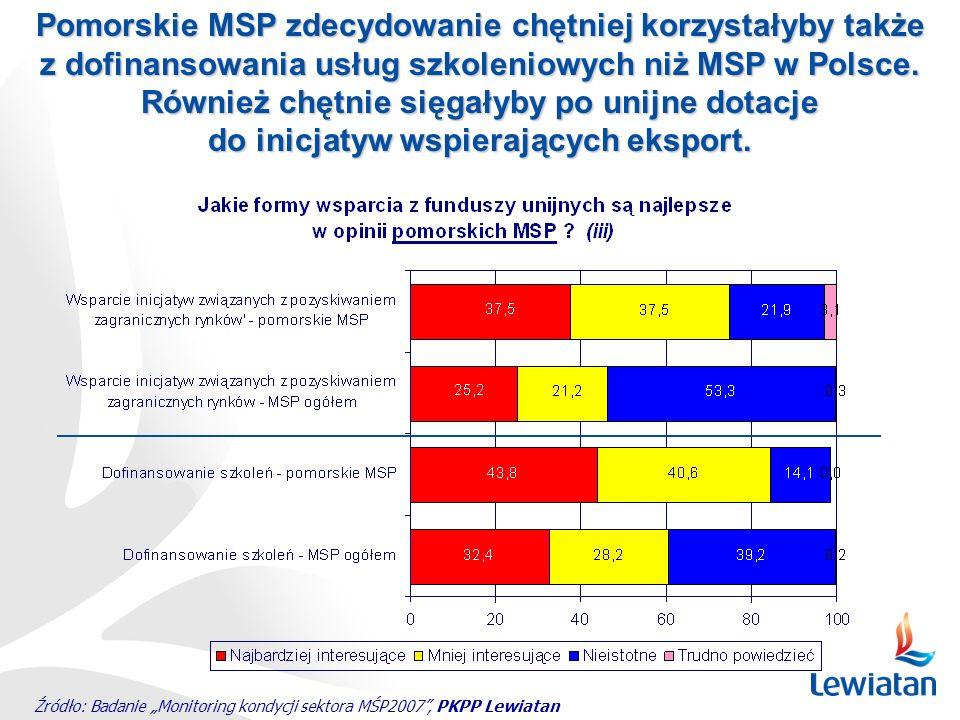 Źródło: Badanie Monitoring kondycji sektora MŚP2007, PKPP Lewiatan Pomorskie MSP zdecydowanie chętniej korzystałyby także z dofinansowania usług szkol