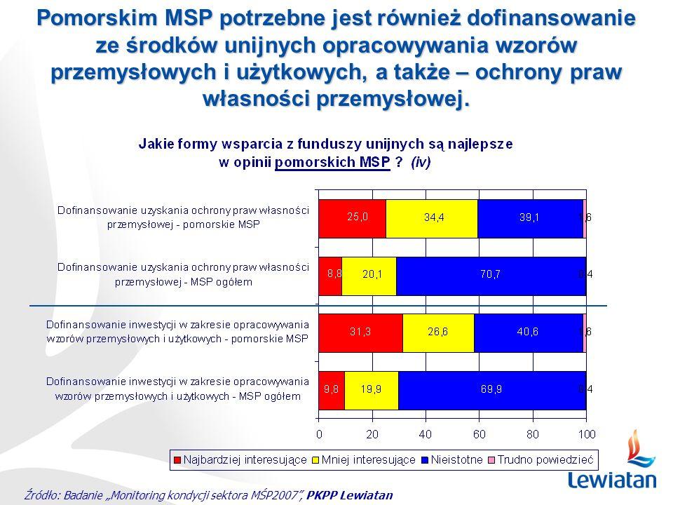 Źródło: Badanie Monitoring kondycji sektora MŚP2007, PKPP Lewiatan Pomorskim MSP potrzebne jest również dofinansowanie ze środków unijnych opracowywan
