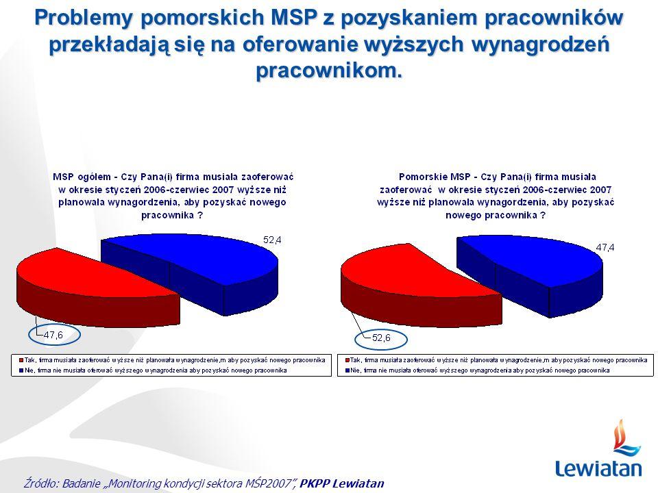 Źródło: Badanie Monitoring kondycji sektora MŚP2007, PKPP Lewiatan Problemy pomorskich MSP z pozyskaniem pracowników przekładają się na oferowanie wyż