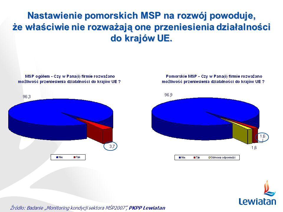 Źródło: Badanie Monitoring kondycji sektora MŚP2007, PKPP Lewiatan Nastawienie pomorskich MSP na rozwój powoduje, że właściwie nie rozważają one przen