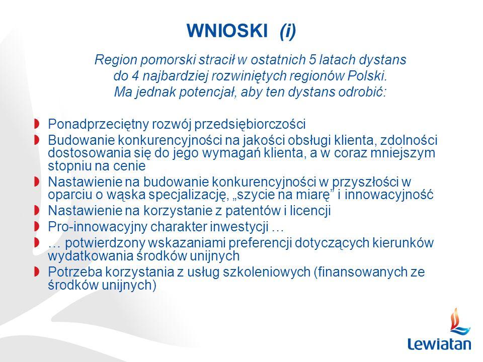 WNIOSKI (i) Region pomorski stracił w ostatnich 5 latach dystans do 4 najbardziej rozwiniętych regionów Polski. Ma jednak potencjał, aby ten dystans o