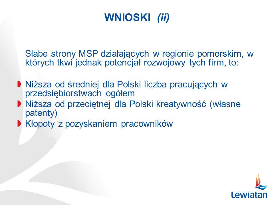 WNIOSKI (ii) Słabe strony MSP działających w regionie pomorskim, w których tkwi jednak potencjał rozwojowy tych firm, to: Niższa od średniej dla Polsk