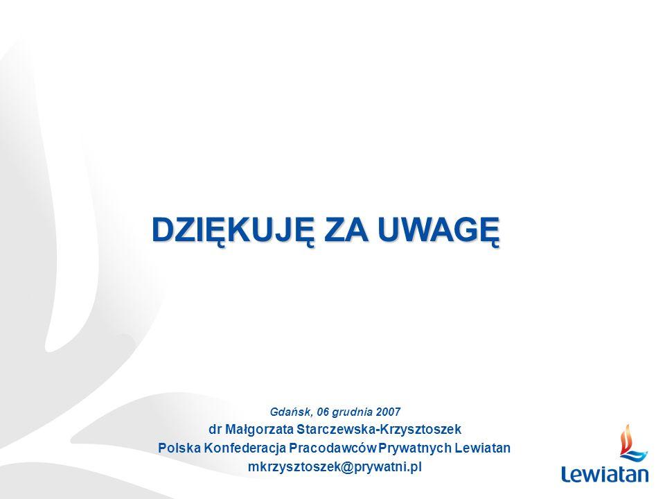 DZIĘKUJĘ ZA UWAGĘ Gdańsk, 06 grudnia 2007 dr Małgorzata Starczewska-Krzysztoszek Polska Konfederacja Pracodawców Prywatnych Lewiatan mkrzysztoszek@pry
