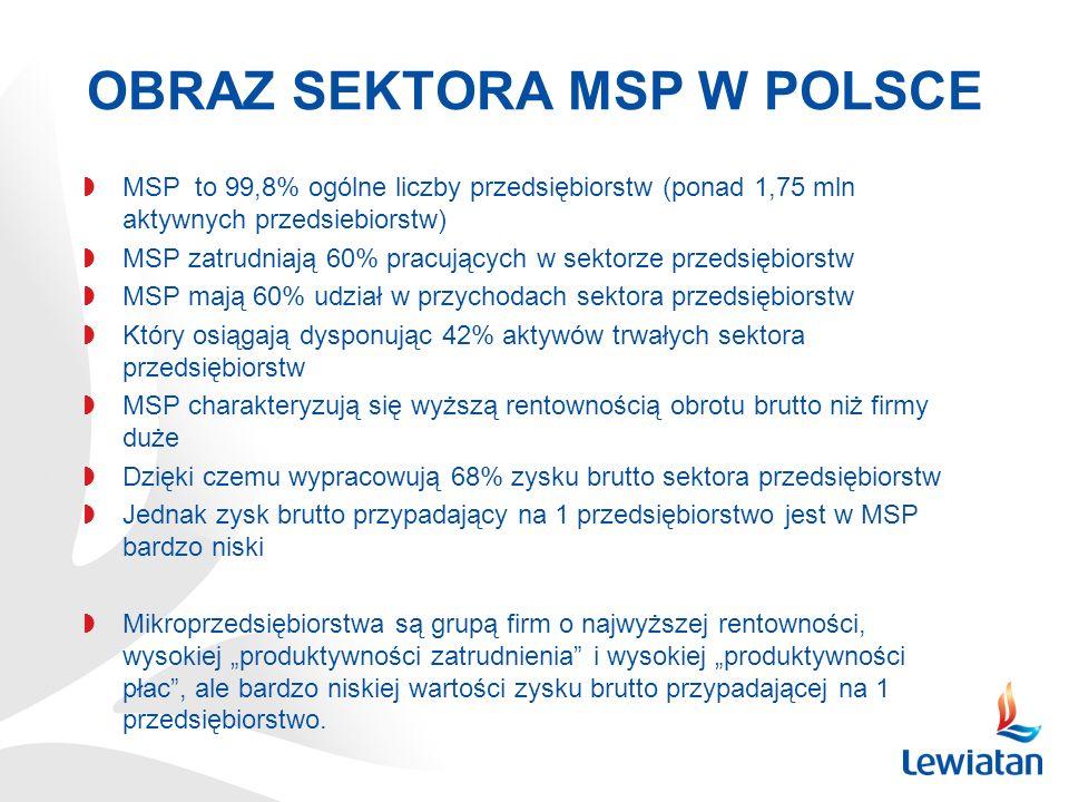 OBRAZ SEKTORA MSP W POLSCE MSP to 99,8% ogólne liczby przedsiębiorstw (ponad 1,75 mln aktywnych przedsiebiorstw) MSP zatrudniają 60% pracujących w sek
