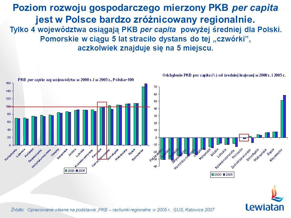 Źródło: Opracowanie własne na podstawie PKB – rachunki regionalne w 2005 r., GUS, Katowice 2007 Poziom rozwoju gospodarczego mierzony PKB per capita j