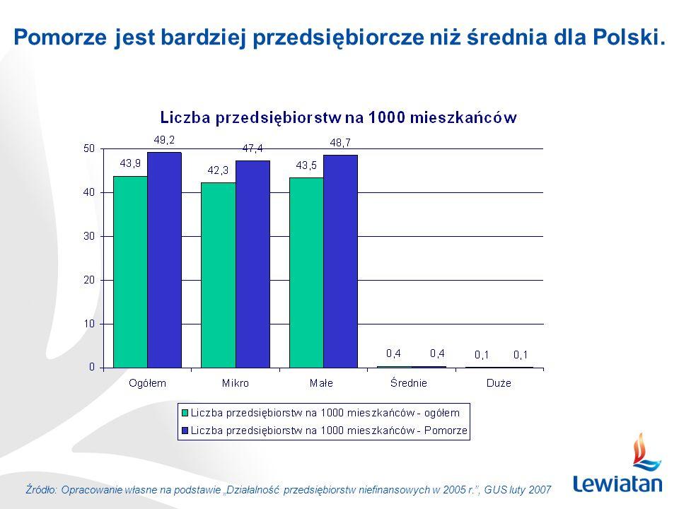 Źródło: Opracowanie własne na podstawie Działalność przedsiębiorstw niefinansowych w 2005 r., GUS luty 2007 Pomorze jest bardziej przedsiębiorcze niż