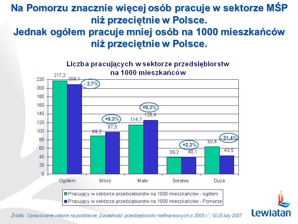 Na Pomorzu znacznie więcej osób pracuje w sektorze MŚP niż przeciętnie w Polsce. Jednak ogółem pracuje mniej osób na 1000 mieszkańców niż przeciętnie
