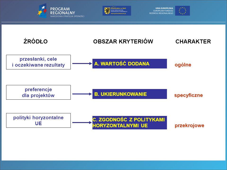 preferencje dla projektów polityki horyzontalne UE C. ZGODNOŚC Z POLITYKAMI HORYZONTALNYMI UE B. UKIERUNKOWANIE A. WARTOŚĆ DODANA przesłanki, cele i o