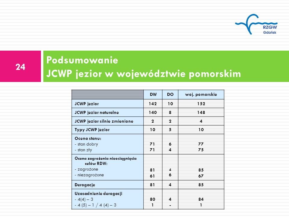 Podsumowanie JCWP jezior w województwie pomorskim 24 DWDOwoj. pomorskie JCWP jezior14210152 JCWP jezior naturalne1408148 JCWP jezior silnie zmienione2