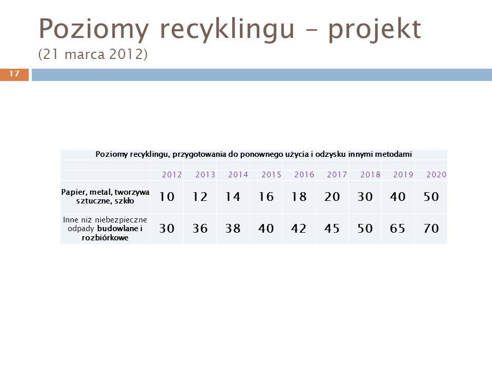 Poziomy recyklingu – projekt (21 marca 2012) Poziomy recyklingu, przygotowania do ponownego użycia i odzysku innymi metodami 201220132014201520162017201820192020 Papier, metal, tworzywa sztuczne, szkło 101214161820304050 Inne niż niebezpieczne odpady budowlane i rozbiórkowe 303638404245506570 17