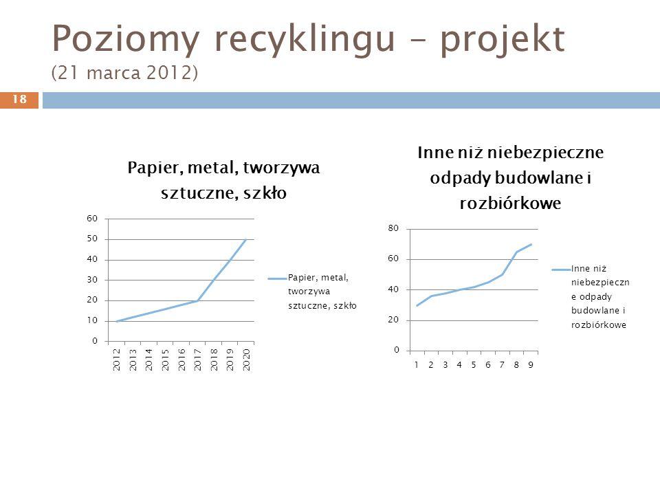 Poziomy recyklingu – projekt (21 marca 2012) 18
