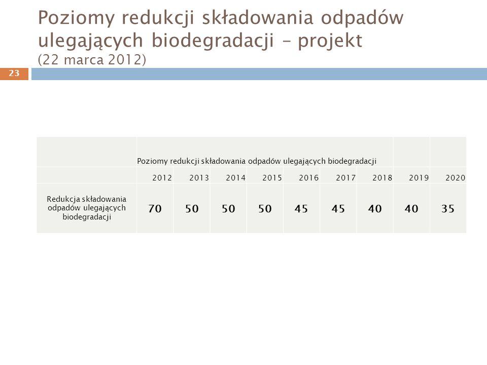 Poziomy redukcji składowania odpadów ulegających biodegradacji – projekt (22 marca 2012) Poziomy redukcji składowania odpadów ulegających biodegradacji 201220132014201520162017201820192020 Redukcja składowania odpadów ulegających biodegradacji 7050 45 40 35 23