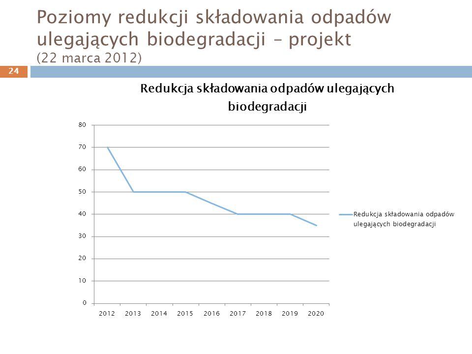 Poziomy redukcji składowania odpadów ulegających biodegradacji – projekt (22 marca 2012) 24