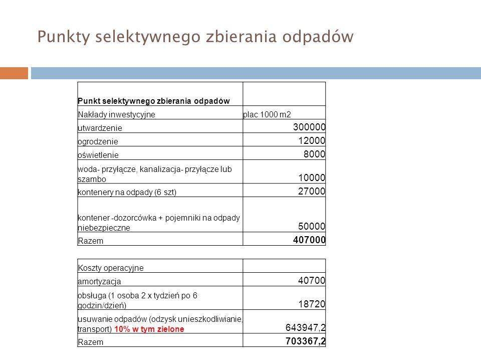 Punkty selektywnego zbierania odpadów Punkt selektywnego zbierania odpadów Nakłady inwestycyjneplac 1000 m2 utwardzenie 300000 ogrodzenie 12000 oświetlenie 8000 woda- przyłącze, kanalizacja- przyłącze lub szambo 10000 kontenery na odpady (6 szt) 27000 kontener -dozorcówka + pojemniki na odpady niebezpieczne 50000 Razem 407000 Koszty operacyjne amortyzacja 40700 obsługa (1 osoba 2 x tydzień po 6 godzin/dzień) 18720 usuwanie odpadów (odzysk unieszkodliwianie, transport) 10% w tym zielone 643947,2 Razem 703367,2